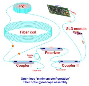 Open-loop fiber optic gyroscope diagran
