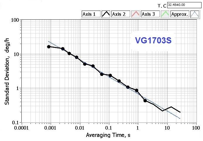 Fiber optic gyroscope VG1703S Allan plot