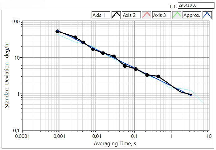 Fiber optic gyro VG1703SPE Allan plot