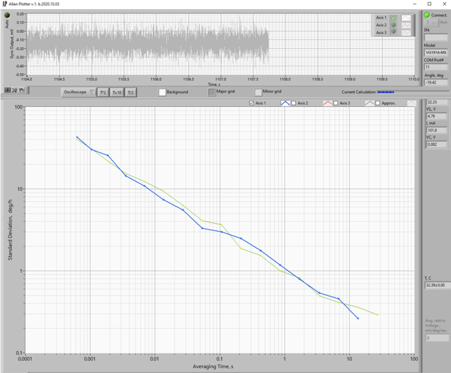 Fiber optic gyroscope performance VG191A Allan plot
